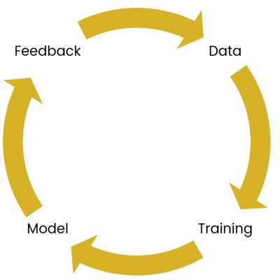 process of algorithm training and retraining