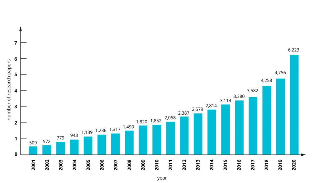 number-of-research-papers-chart